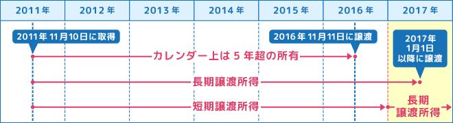 2011年11月10日に取得した家を2016年の11月11日に売却すると、カレンダー上の所有期間は5年以上でも税務上の計算では売却した年の1月1日が基準となるため、所有期間が5年以下の短期譲渡になる