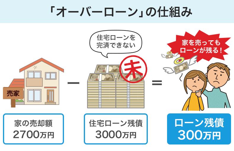 家の売却代金だけでは、住宅ローンを完済できないのが「オーバーローン」