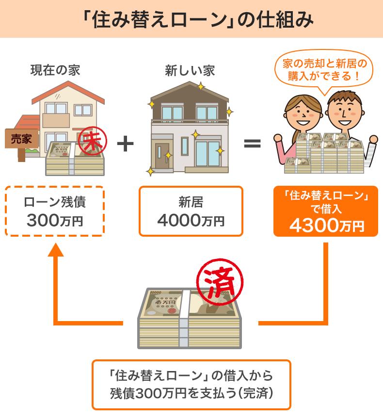 「住み替えローン」は家を買い替える際、売却する家の住宅ローン残債分を、新たに購入する家の住宅ローンに上乗せして借りられる