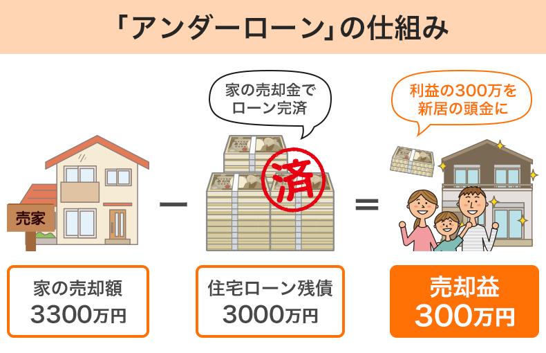 「アンダーローン」の場合、家の売却代金で住宅ローンを一括返済し、売却益を新居の頭金にすることも可能